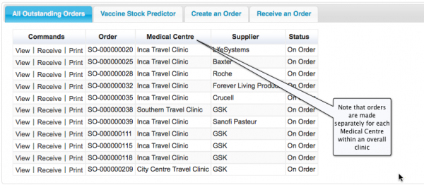 Each order is associated with one Medical Centre